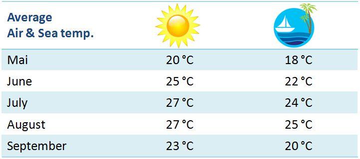 Climate and weather forecast for Rovinj - Rovinj com
